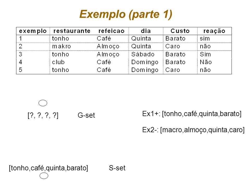 Exemplo (parte 1) Ex1+: [tonho,café,quinta,barato] [ , , , ] G-set